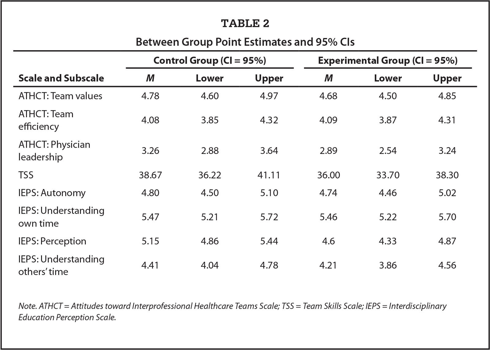 Between Group Point Estimates and 95% CIs
