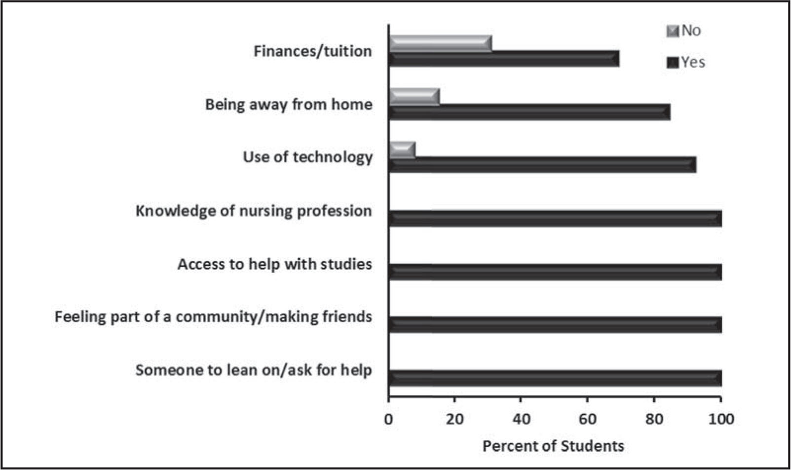 Percentage of students (N = 26) who thought that the summer bridge did or did not alleviate their concerns about success in college, related to seven common barriers faced by first-time college students.