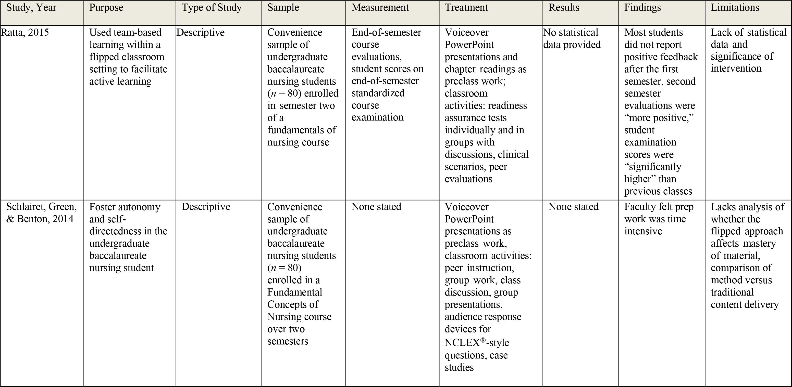 literature review matrix nursing Journal of nursing education | background:although concept mapping was created in the early 1980s, research in nursing education first appeared in 1992 this literature review analyzes the impact of concept mapping in nursing educationmethod:a total of 221 articles, books, and book chapters were.