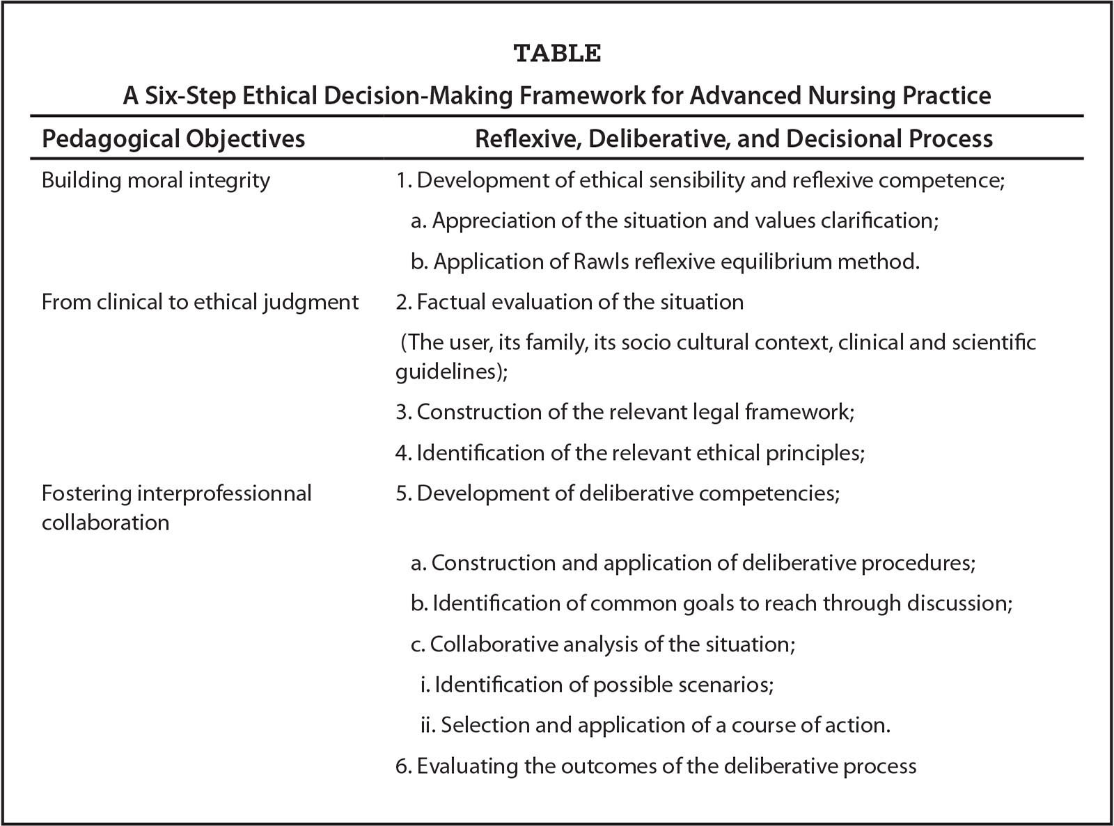 A Six-Step Ethical Decision-Making Framework for Advanced Nursing Practice