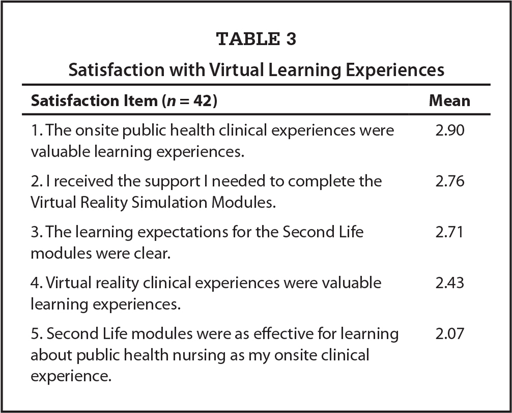 Satisfaction with Virtual Learning Experiences