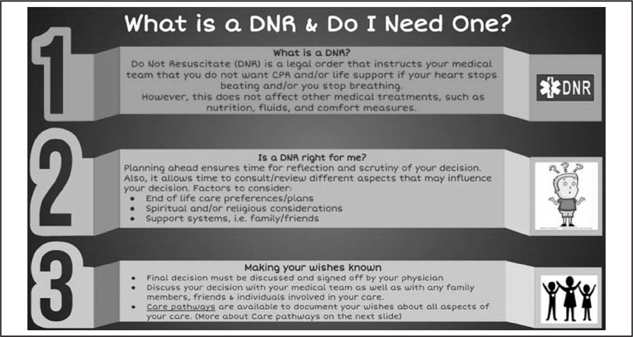 Google™ document on advance care planning. Note. DNR = do not resuscitate.