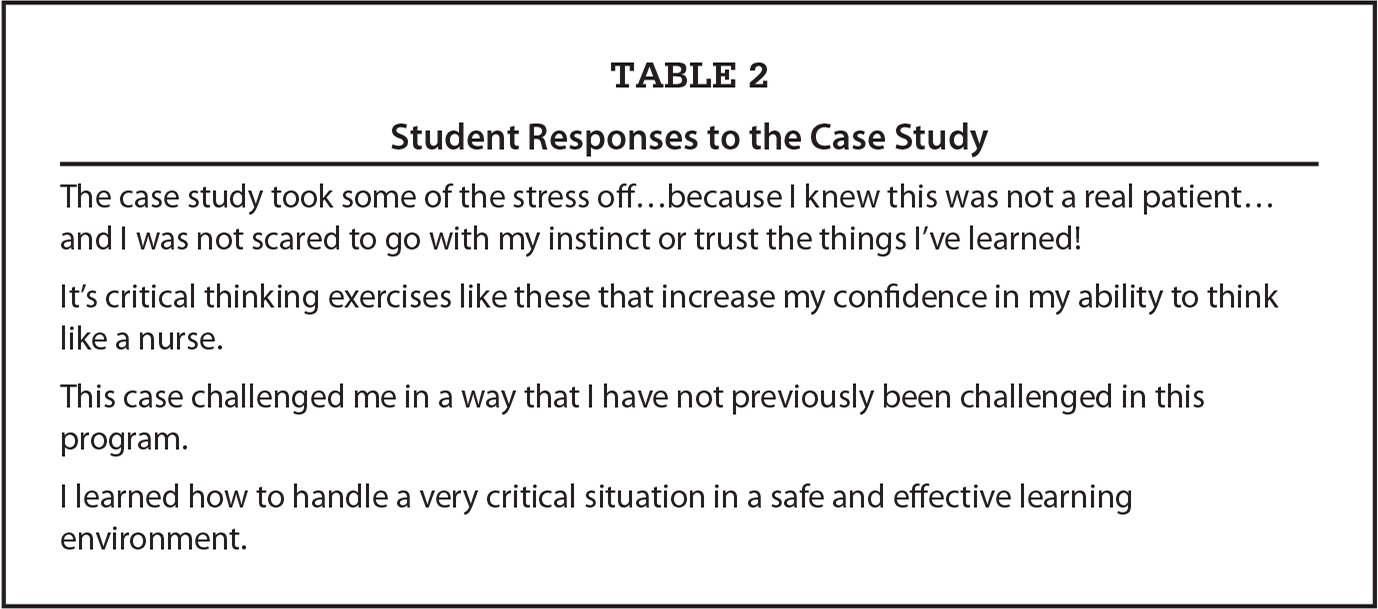 Student Responses to the Case Study