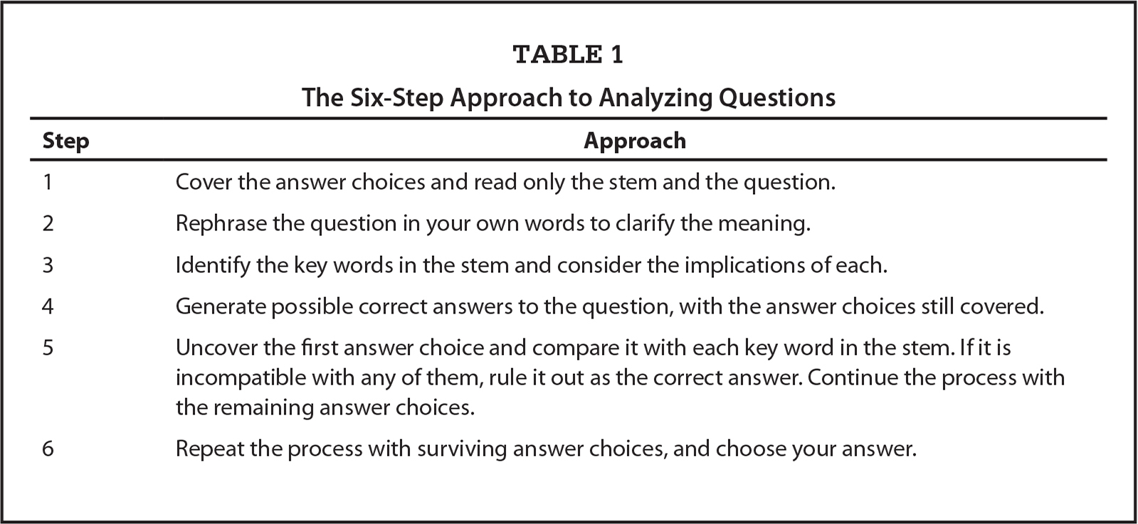 The Six-Step Approach to Analyzing Questions