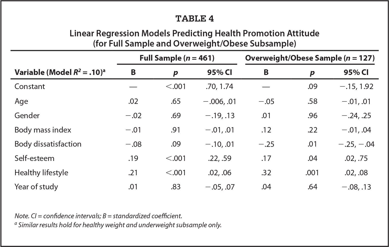 Linear Regression Models Predicting Health Promotion Attitude (for Full Sample and Overweight/Obese Subsample)