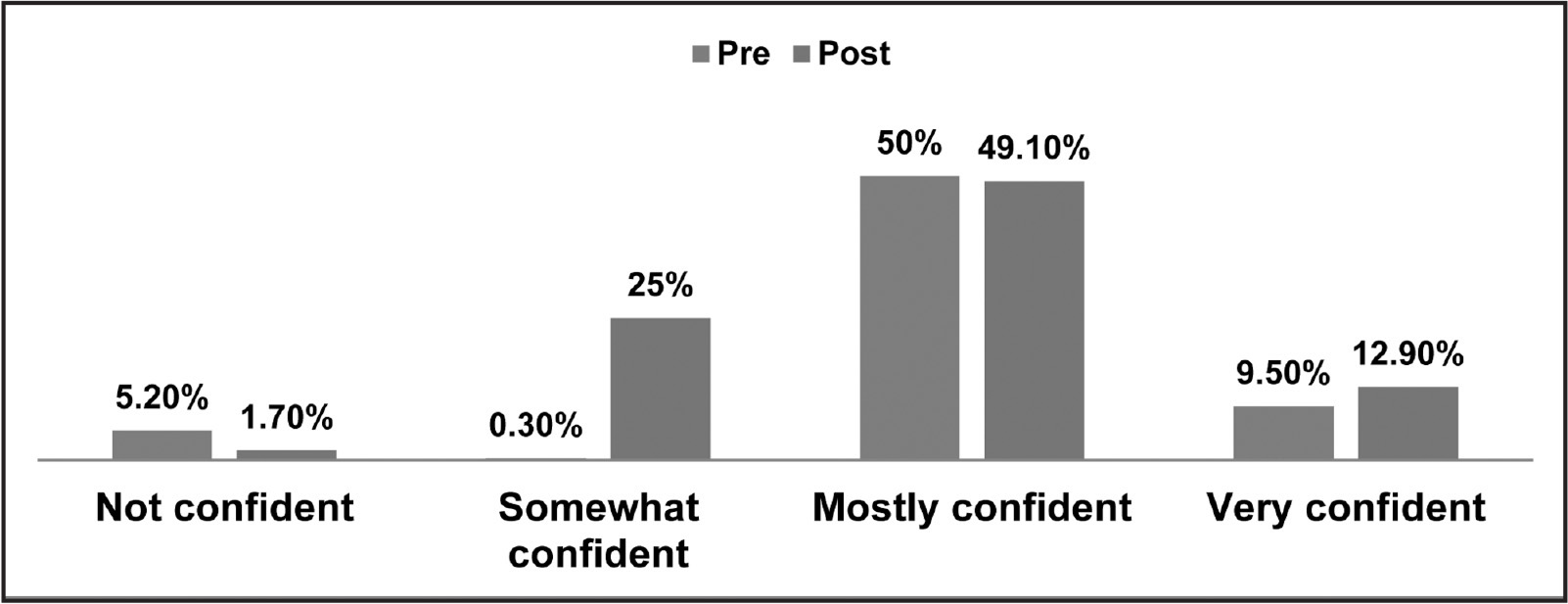 Students' confidence in finding reliable health information on the Internet.