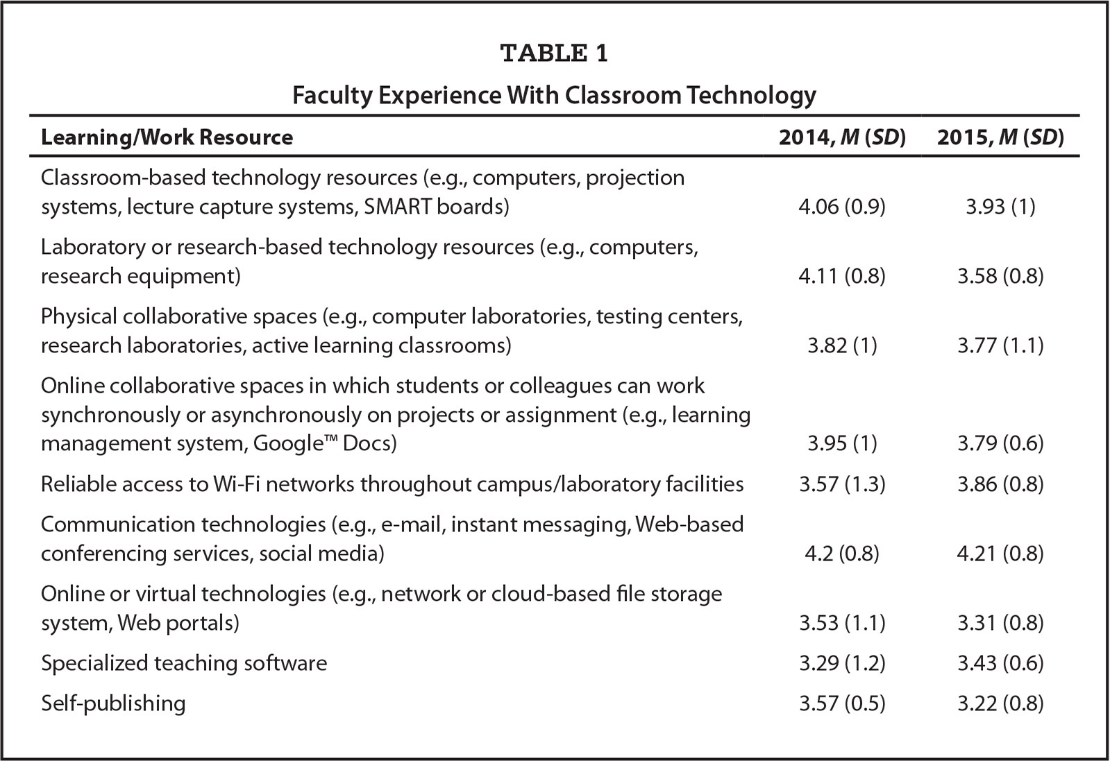 Faculty Experience With Classroom Technology