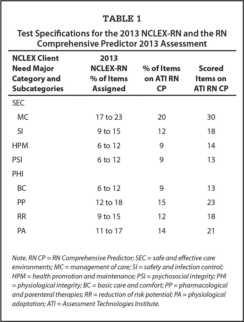 Test Specifications for the 2013 NCLEX-RN and the RN Comprehensive Predictor 2013 Assessment
