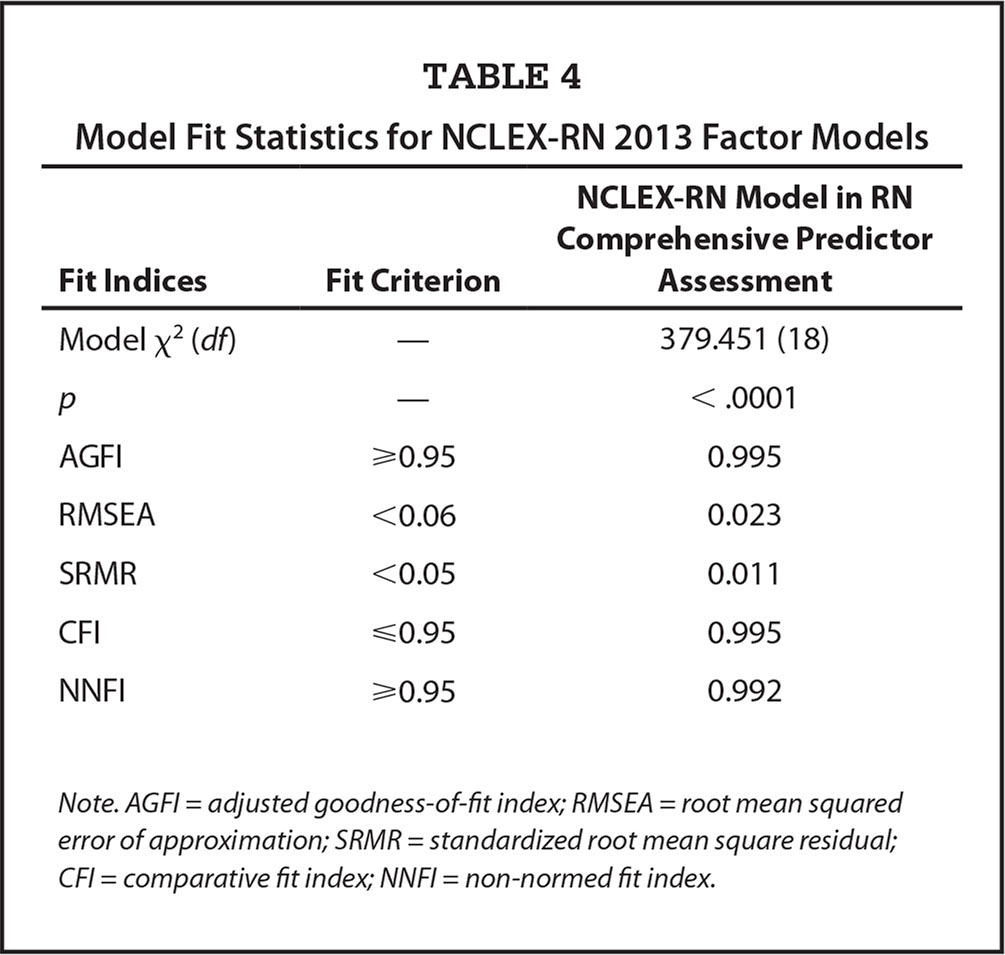Model Fit Statistics for NCLEX-RN 2013 Factor Models
