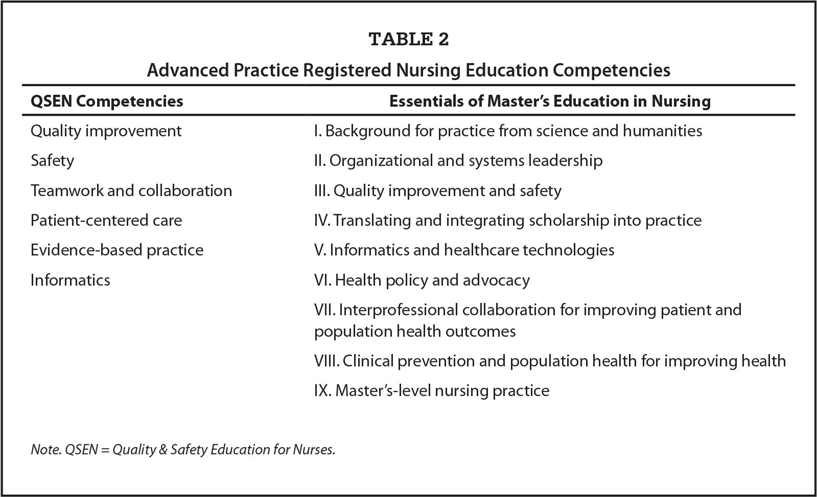 Advanced Practice Registered Nursing Education Competencies