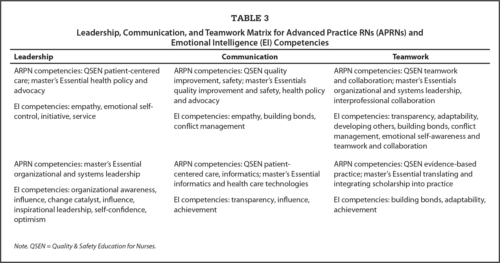 Leadership, Communication, and Teamwork Matrix for Advanced Practice RNs (APRNs) and Emotional Intelligence (EI) Competencies