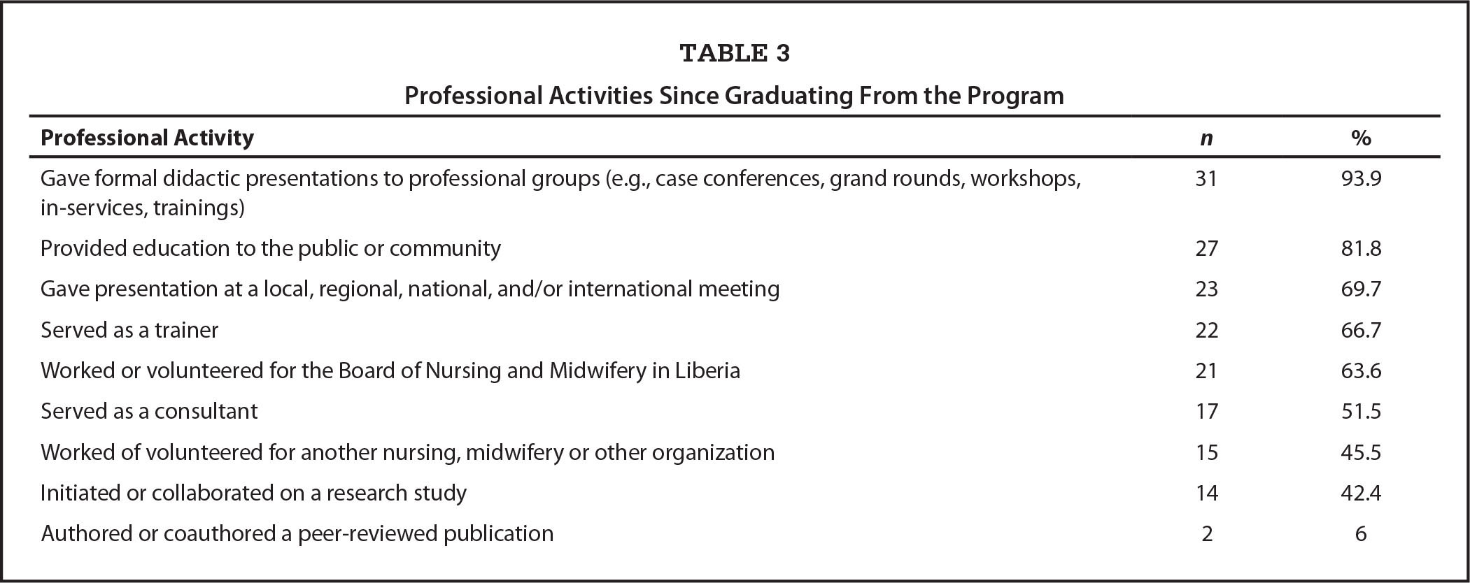 Professional Activities Since Graduating From the Program
