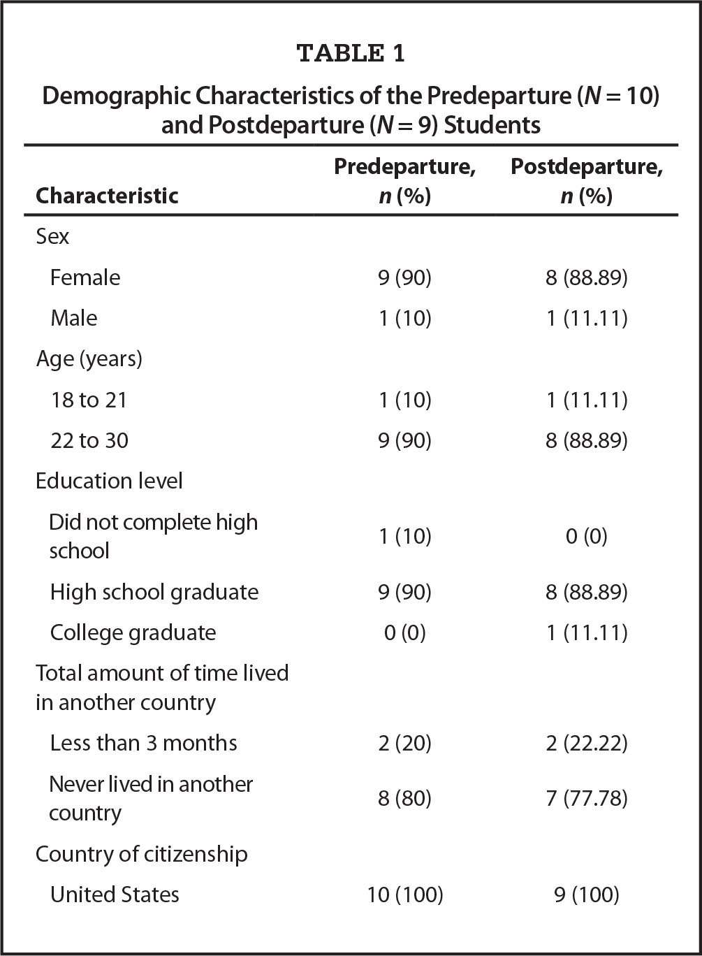 Demographic Characteristics of the Predeparture (N = 10) and Postdeparture (N = 9) Students