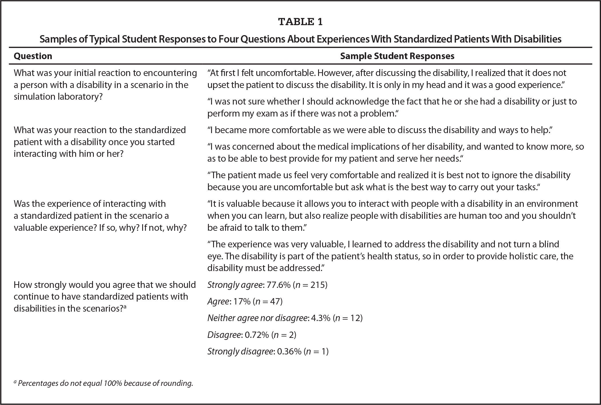 Samples of Typical Student Responses to Four Questions About Experiences With Standardized Patients With Disabilities