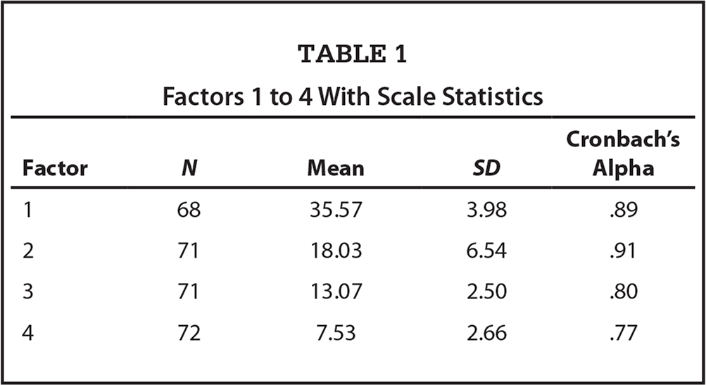 Factors 1 to 4 With Scale Statistics