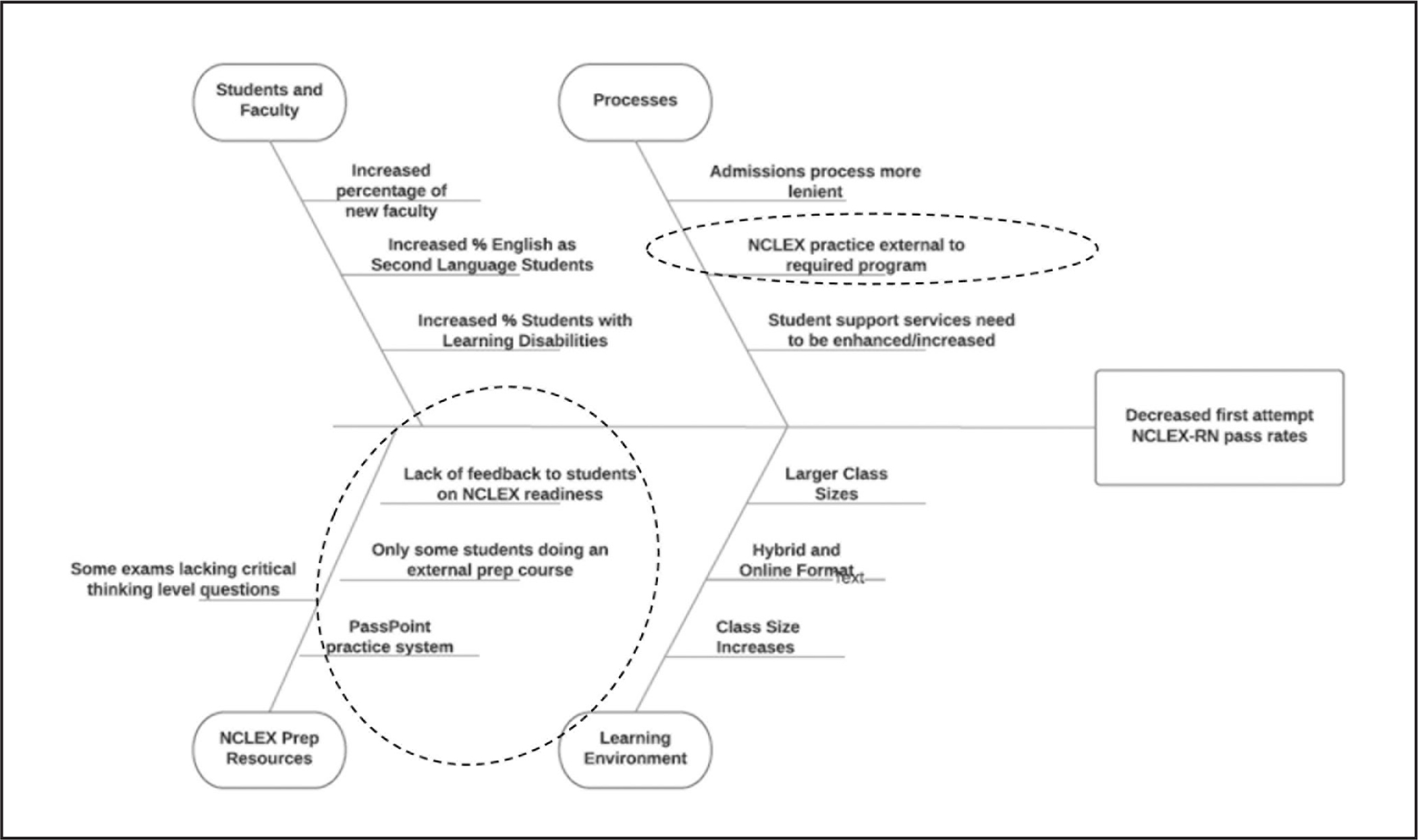 High-level Ishikawa (cause-and-effect, or fishbone) diagram of factors contributing to NCLEX-RN performance. Dashed circles denote foci of improvement interventions selected by the quality improvement action committee.
