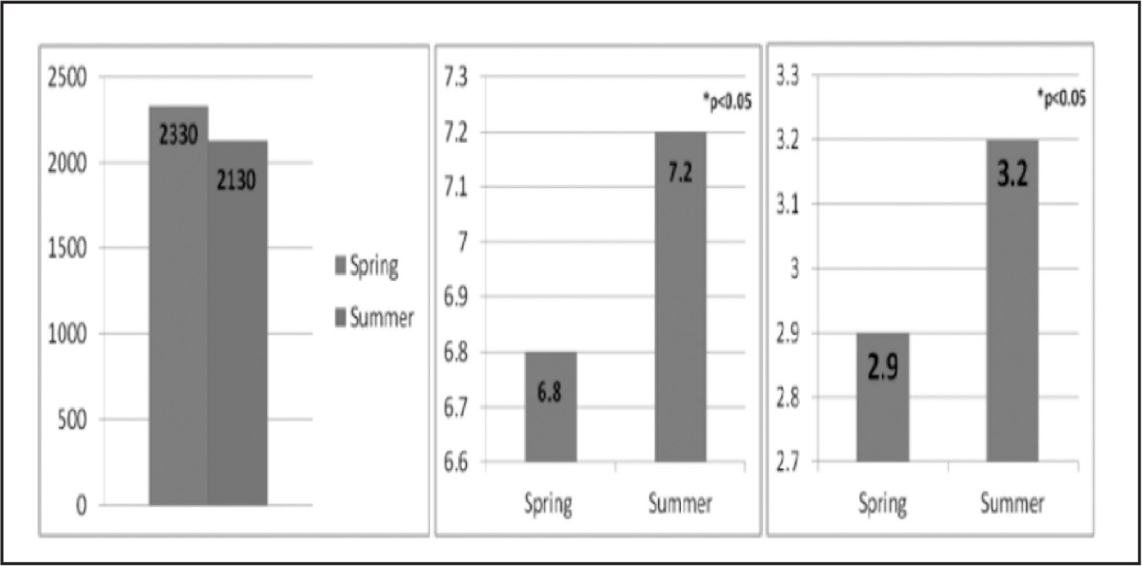 Process performance results for Plan-Do-Study-Act (PDSA) cycles 1 and 2. Image on the left refers to average practice questions; center image refers to average mastery; image on the right refers to average practice examinations.