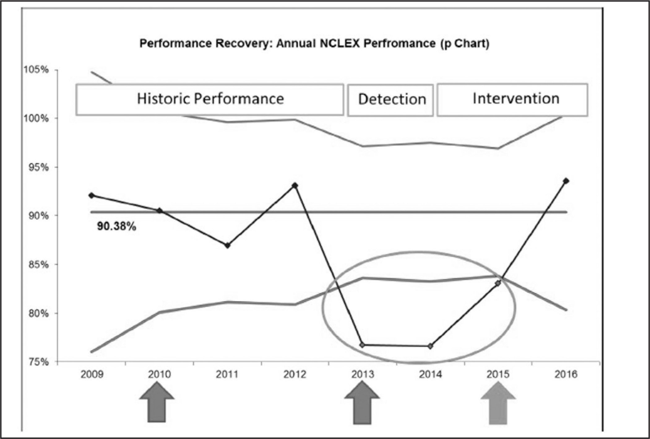 Annual NCLEX-RN performance. Statistical process control proportions chart for first-attempt pass rate by year of test administration. The center line denotes overall mean proportion passing the NCLEX-RN based on all values from 2009 to 2016. Diamonds and the lines connecting them denote mean NCLEX-RN pass rate at each individual NCLEX administration time point (each quarter). The uppermost and lowermost solid lines denote three sigma deviation upper and lower control limits, respectively (approximately 3 standard deviations above and below the mean). The points circled denote special cause signals, indicating significant deviations from the overall mean (p < .01). Arrows (L to R): The first two arrows denote changes in NCLEX-RN format or administration. The final arrow denotes Plan-Do-Study-Act (PDSA) cycles 1 and 2 (both conducted in 2015). The text boxes at the top of the figure describe the overall time line coinciding with the observed data trends.