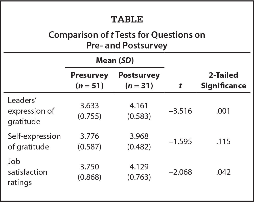 Comparison of t Tests for Questions on Pre- and Postsurvey