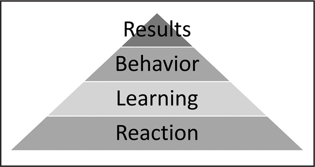 Kirkpatrick's (1967) four-level framework.