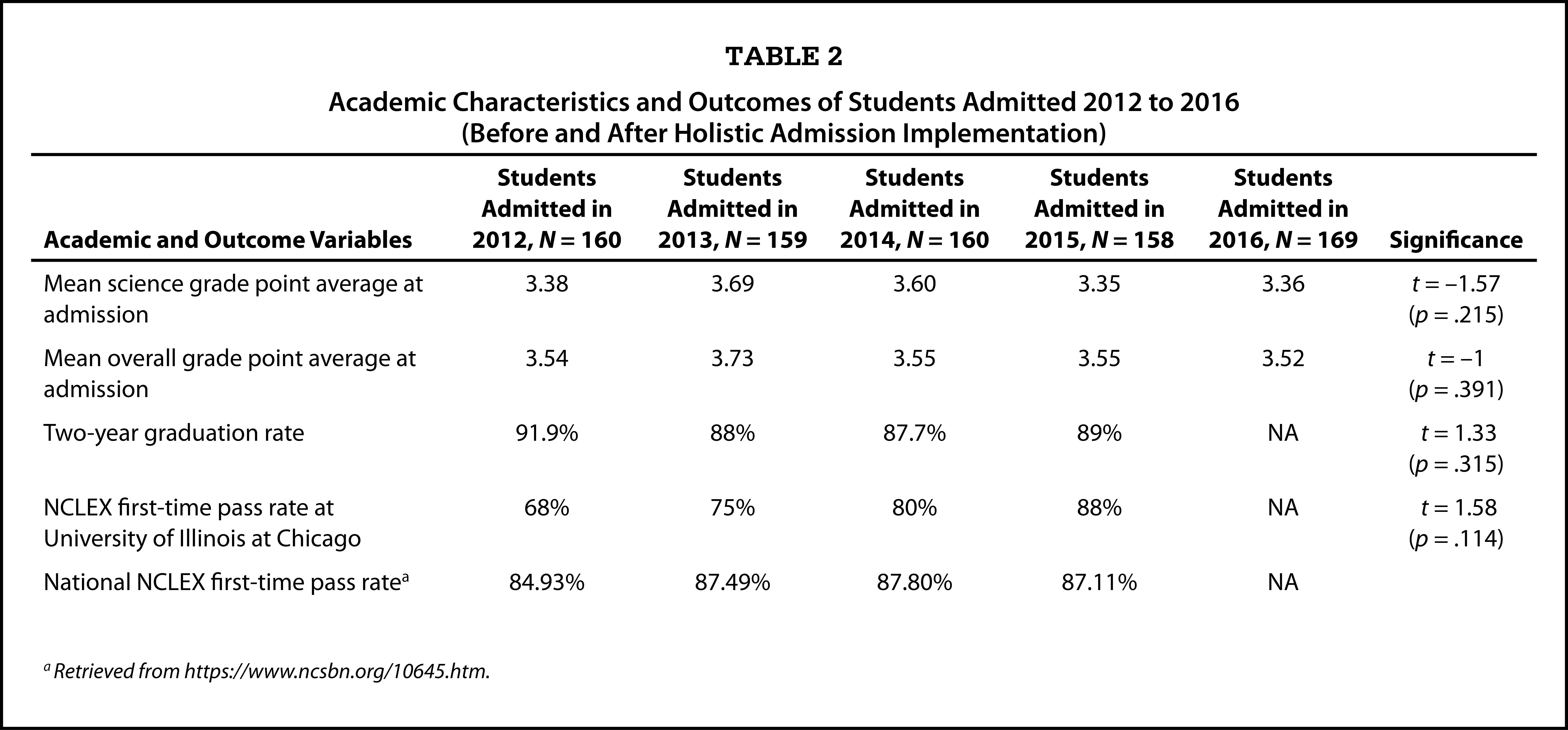 Academic Characteristics and Outcomes of Students Admitted 2012 to 2016 (Before and After Holistic Admission Implementation)