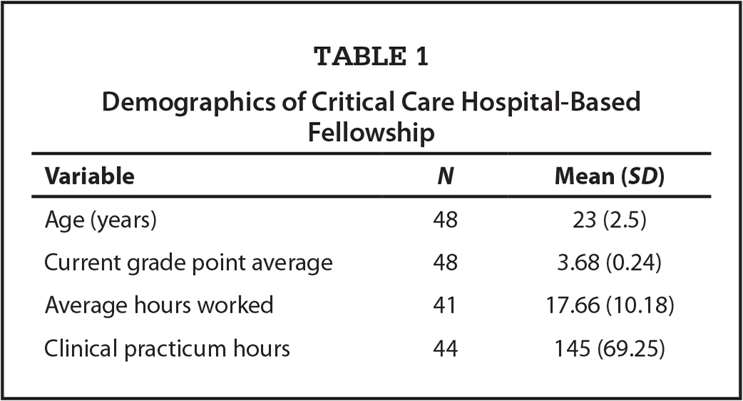Demographics of Critical Care Hospital-Based Fellowship