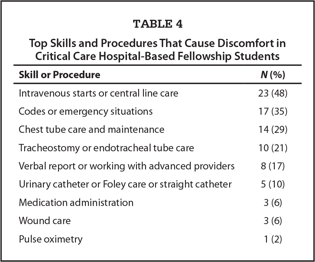 Top Skills and Procedures That Cause Discomfort in Critical Care Hospital-Based Fellowship Students