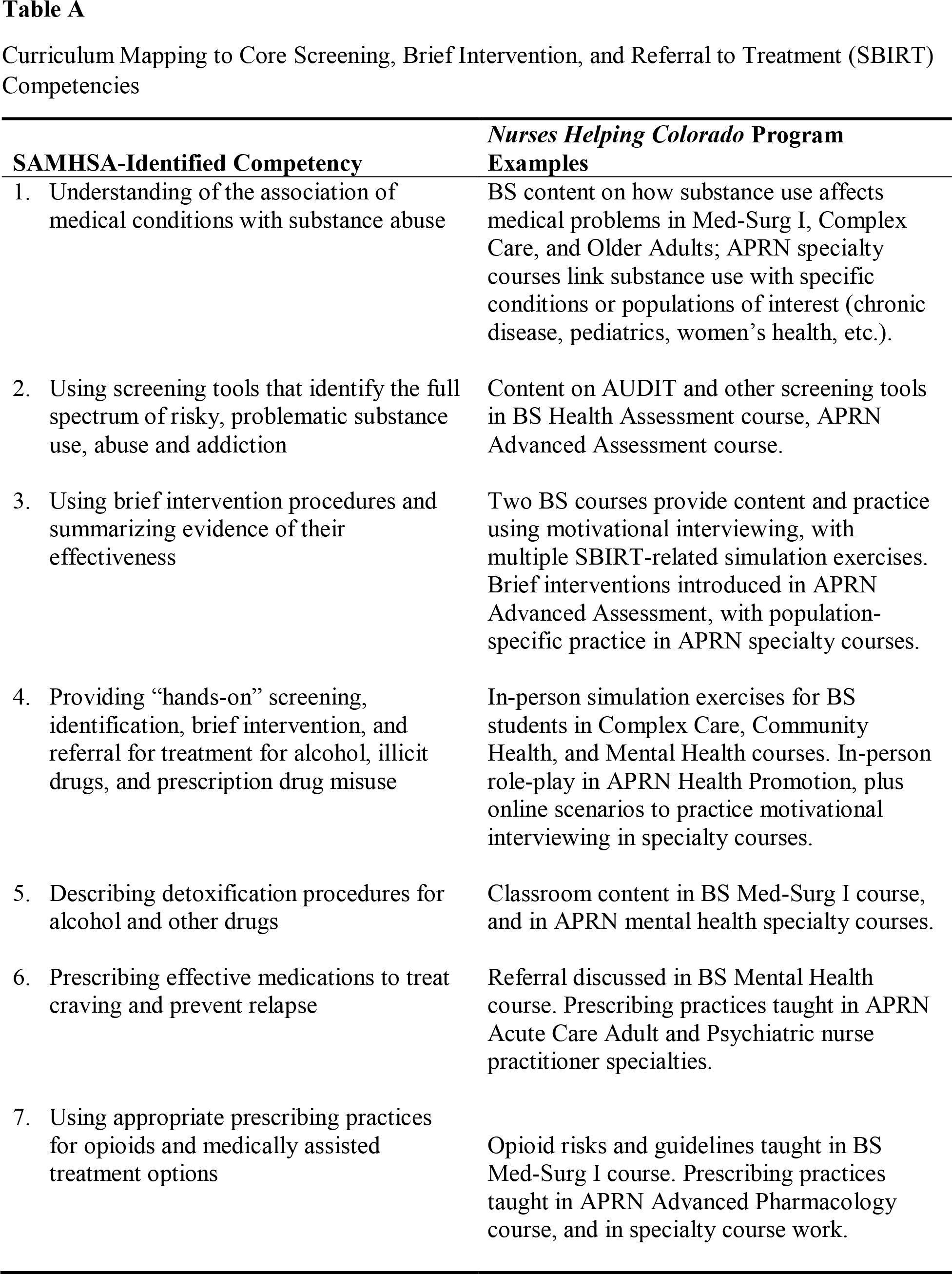 Screening, Brief Intervention, and Referral to Treatment: Nurses