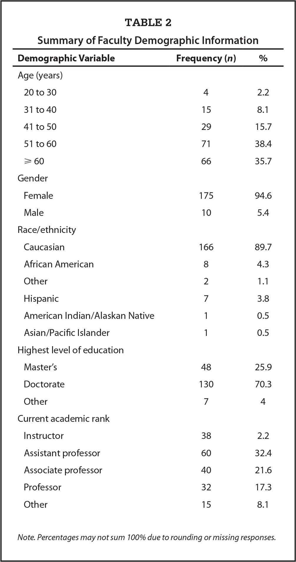 Summary of Faculty Demographic Information