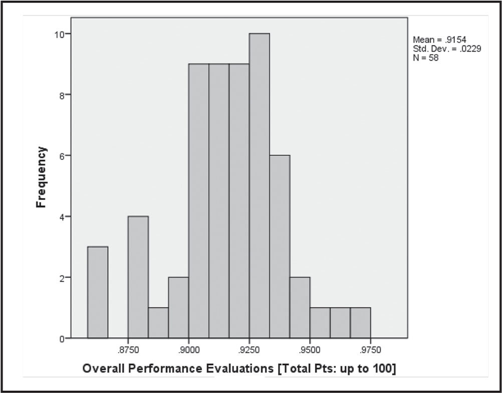 Nine subscales measuring overall clinical performance without written assignments. Note. Pts = points.