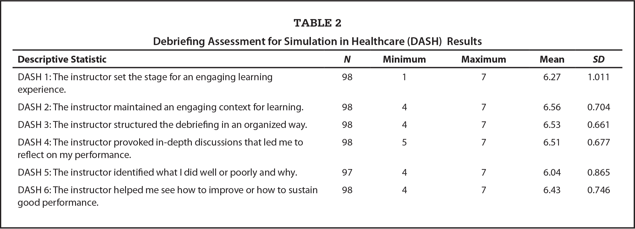 Debriefing Assessment for Simulation in Healthcare (DASH) Results