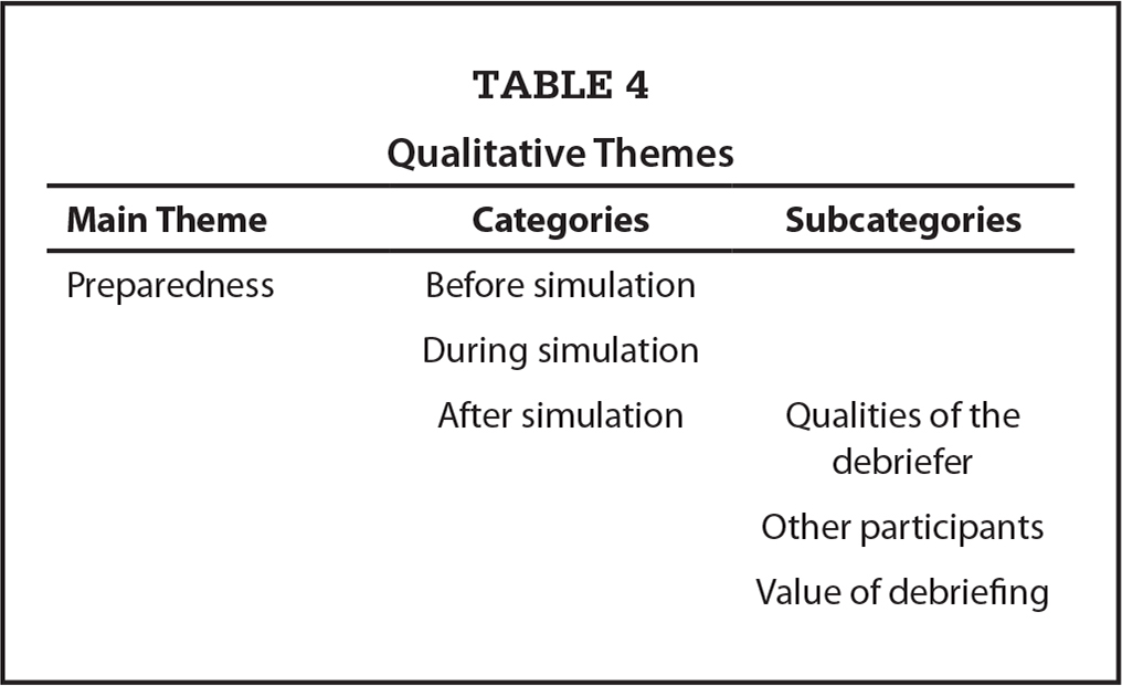 Qualitative Themes