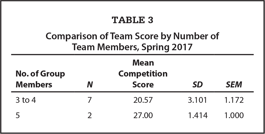 Comparison of Team Score by Number of Team Members, Spring 2017