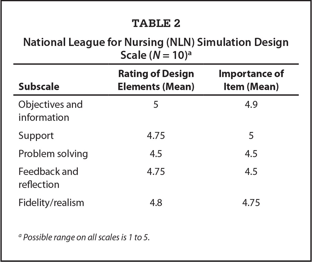 National League for Nursing (NLN) Simulation Design Scale (N = 10)a