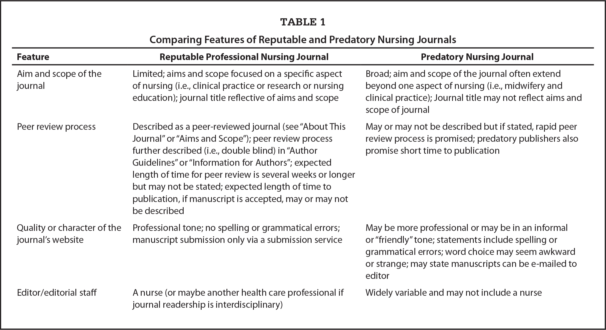 Comparing Features of Reputable and Predatory Nursing Journals
