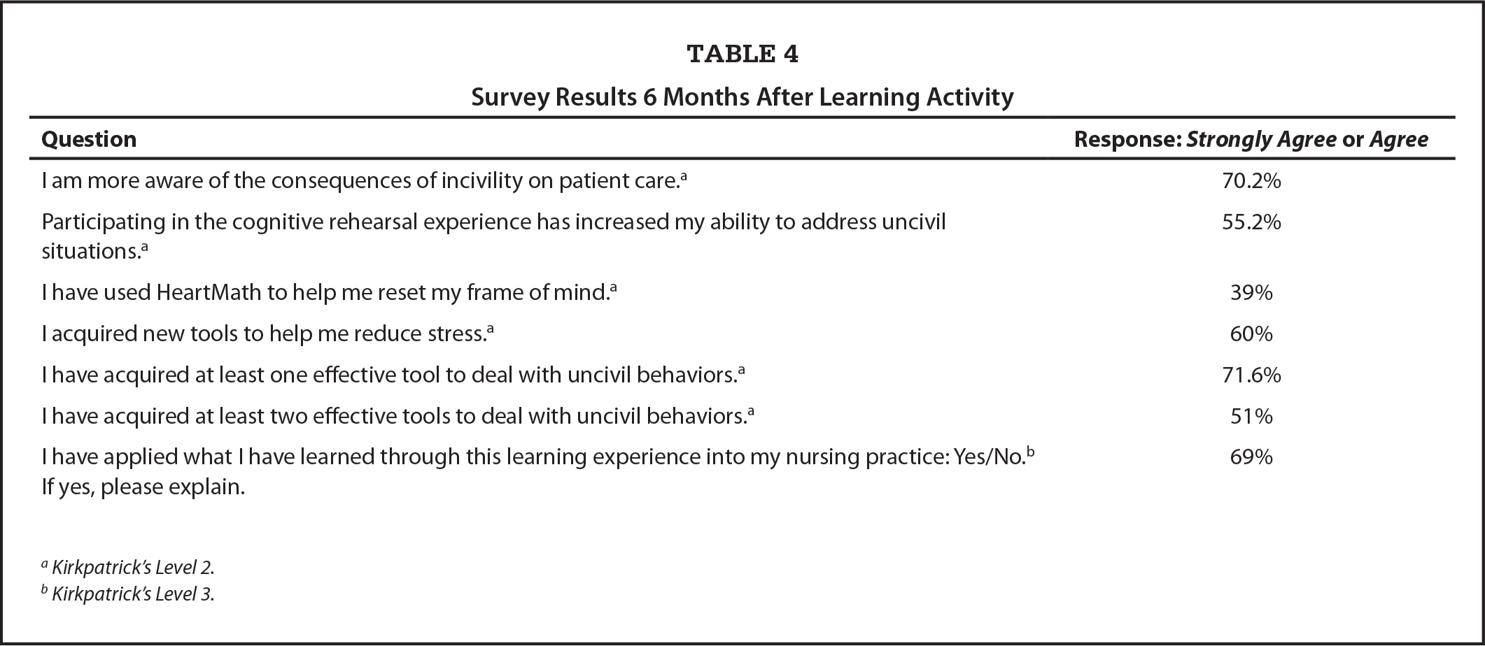 Survey Results 6 Months After Learning Activity