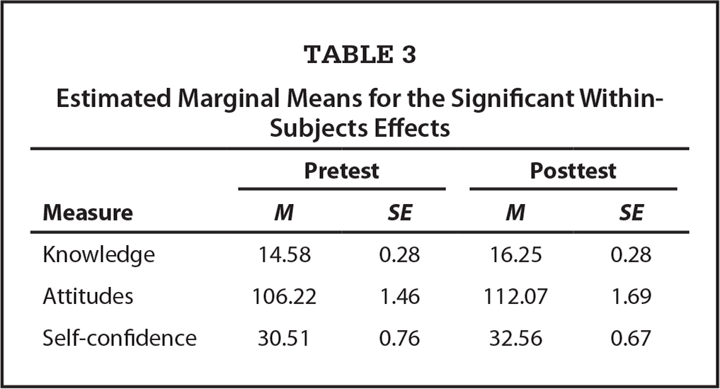 Estimated Marginal Means for the Significant Within-Subjects Effects