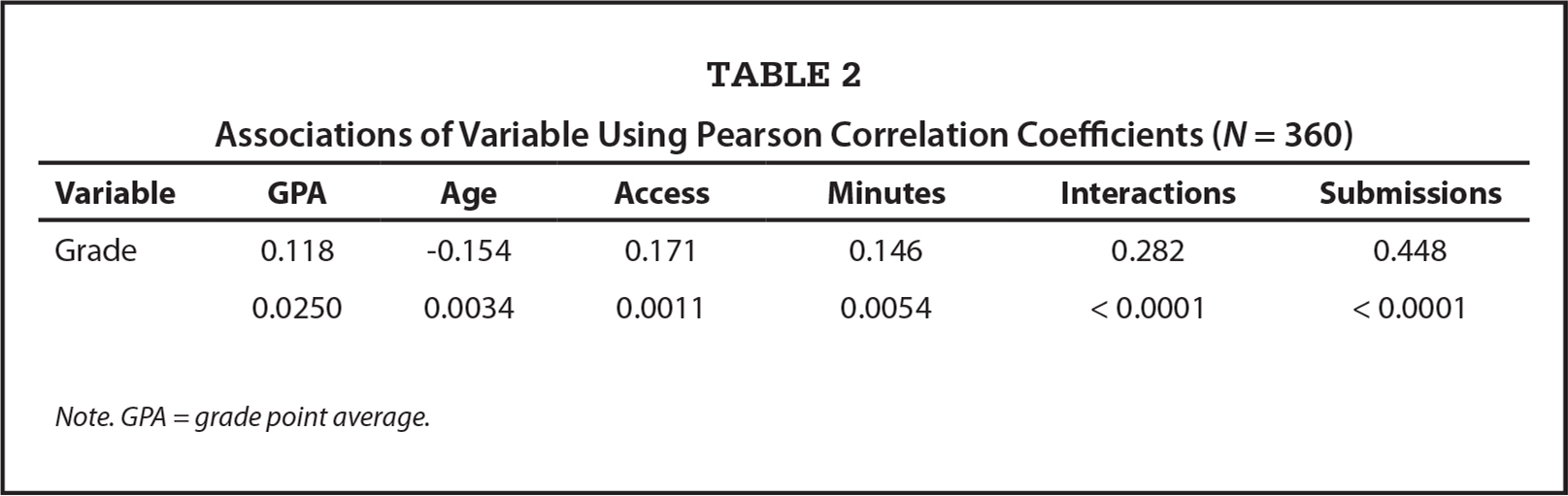 Associations of Variable Using Pearson Correlation Coefficients (N = 360)
