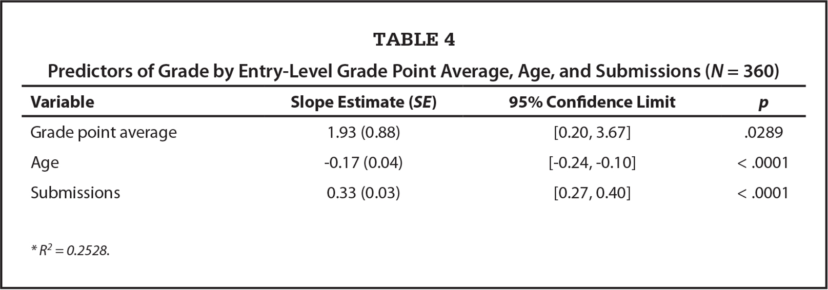 Predictors of Grade by Entry-Level Grade Point Average, Age, and Submissions (N = 360)