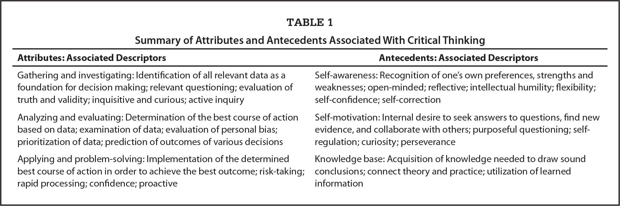 Summary of Attributes and Antecedents Associated With Critical Thinking