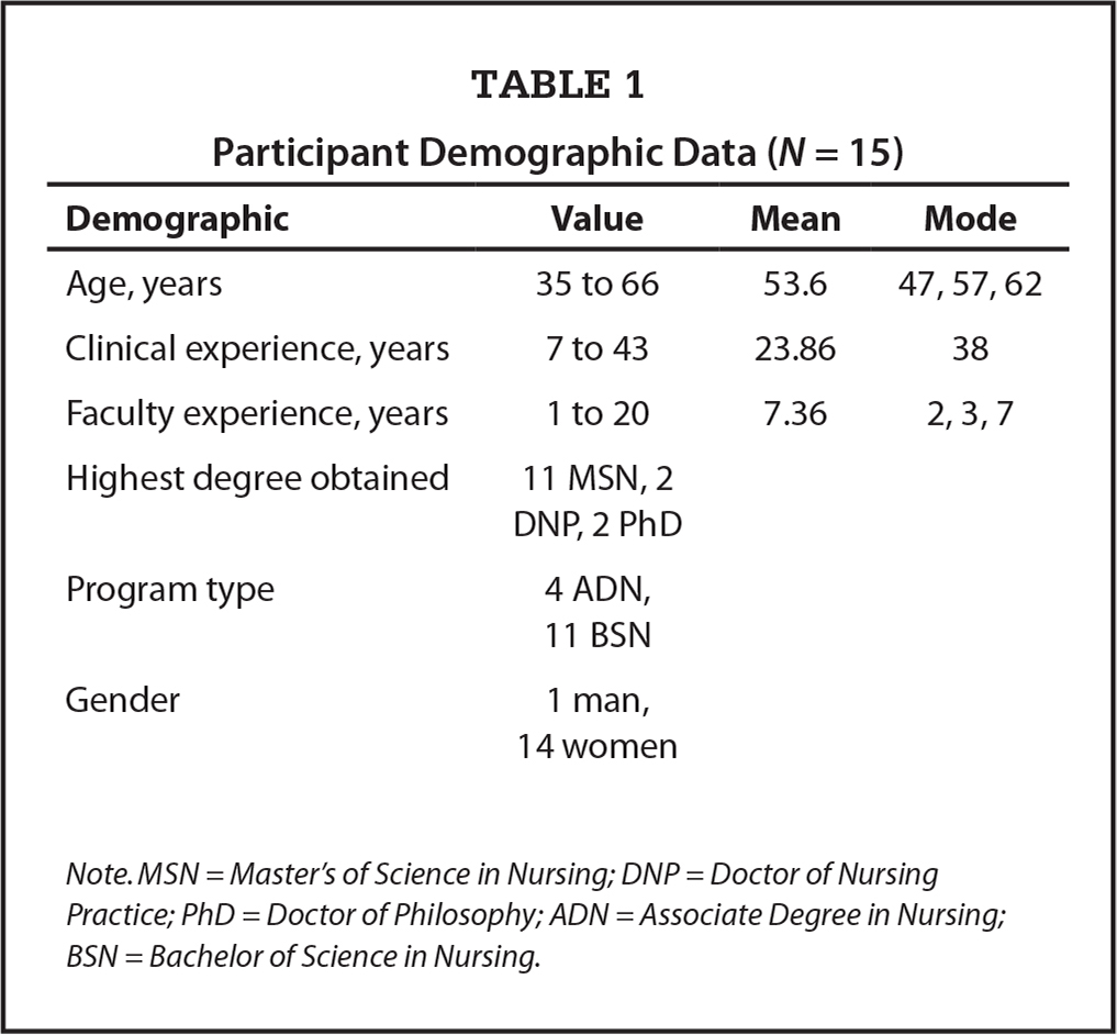 Participant Demographic Data (N = 15)