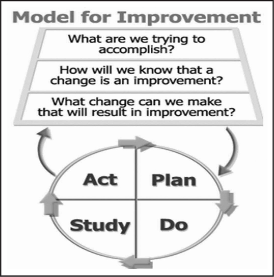 Model for Improvement diagram. From The Model for Improvement is a valuable roadmap for the project that emphasizes and encourages an iterative learning process. From The Improvement Guide: A Practical Approach to Enhancing Organizational Performance (2nd ed., p. 512), by G.J. Langley, R.D. Moen, K.M. Nolan, T.W. Nolan, C.L. Norman, and L.P. Provost, 2009, San Francisco, CA: Wiley. Copyright 2009 by Wiley. Adapted with permission.