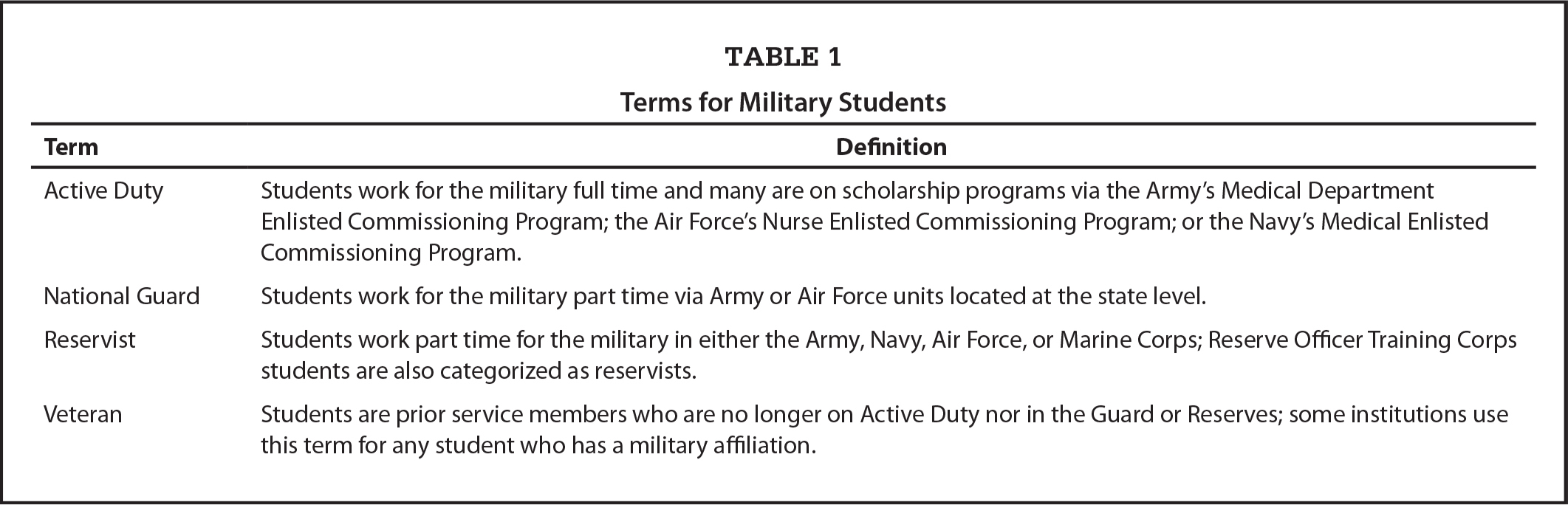 Terms for Military Students