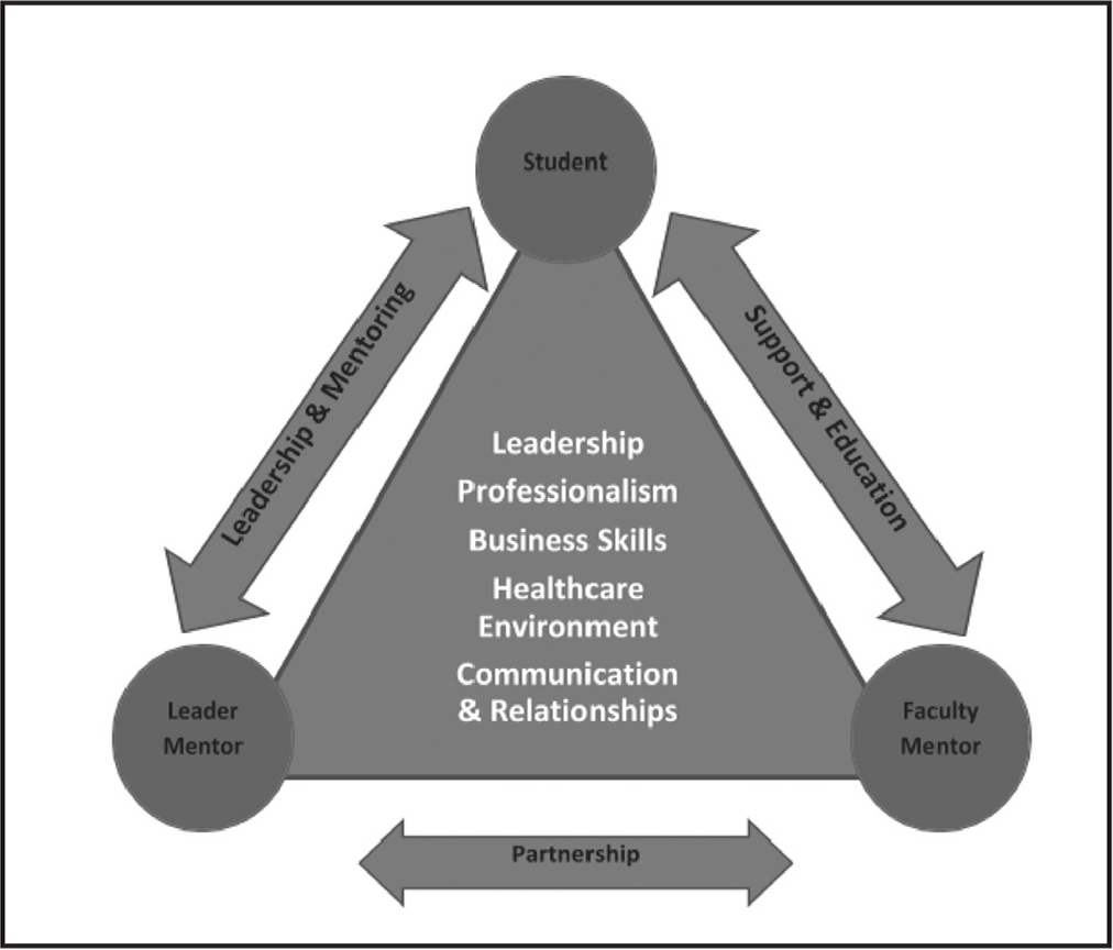 Triad mentoring model: Partnership for education and leadership.