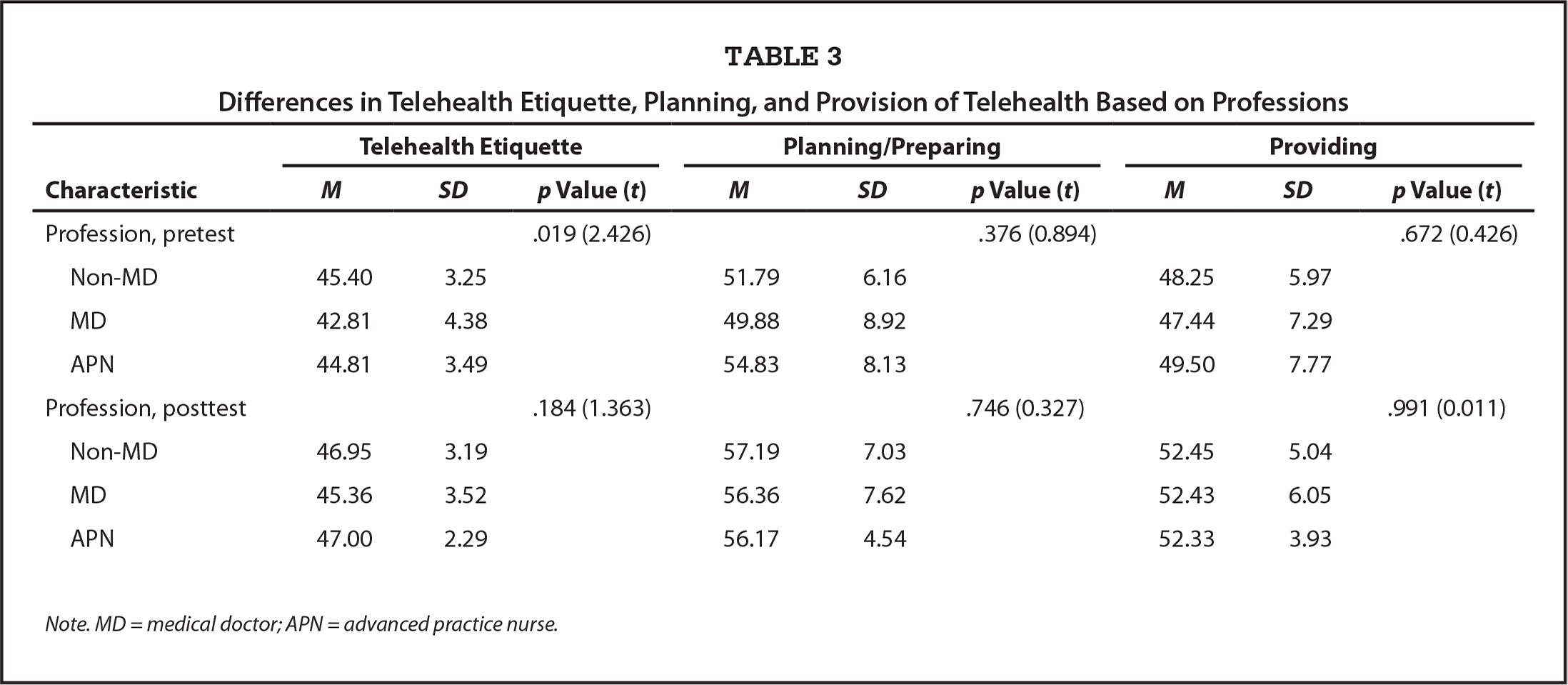 Differences in Telehealth Etiquette, Planning, and Provision of Telehealth Based on Professions