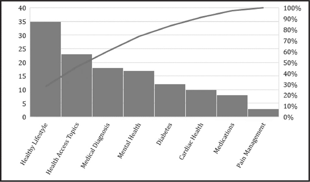 """Top three health topics/concerns: Respondents (N = 126) could give up to three responses to the question, """"What are three health topics that you want to learn more about?"""" Note. y axis = the total number of patient responses; cumulative line = the sum of all the percentage values up to each category."""