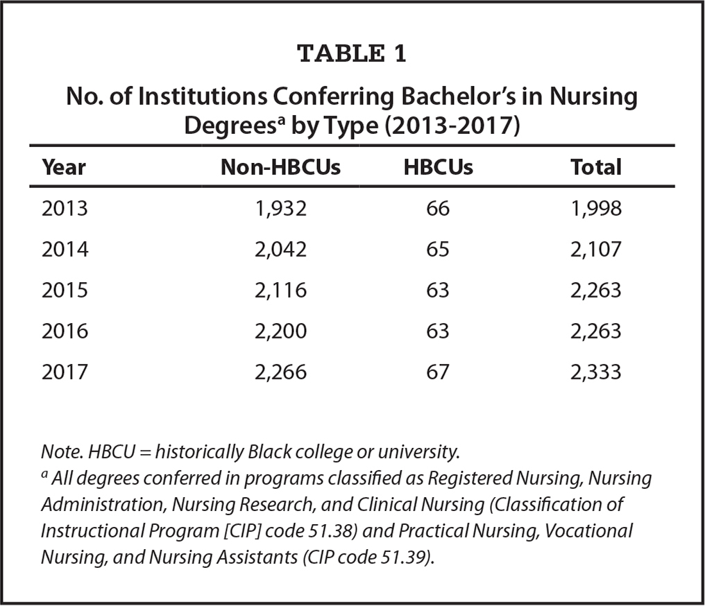 No. of Institutions Conferring Bachelor's in Nursing Degreesa by Type (2013–2017)