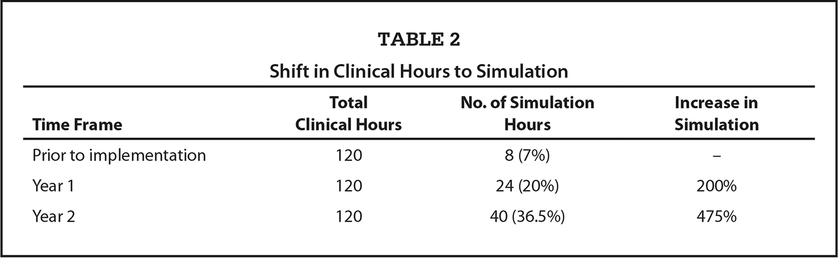 Shift in Clinical Hours to Simulation
