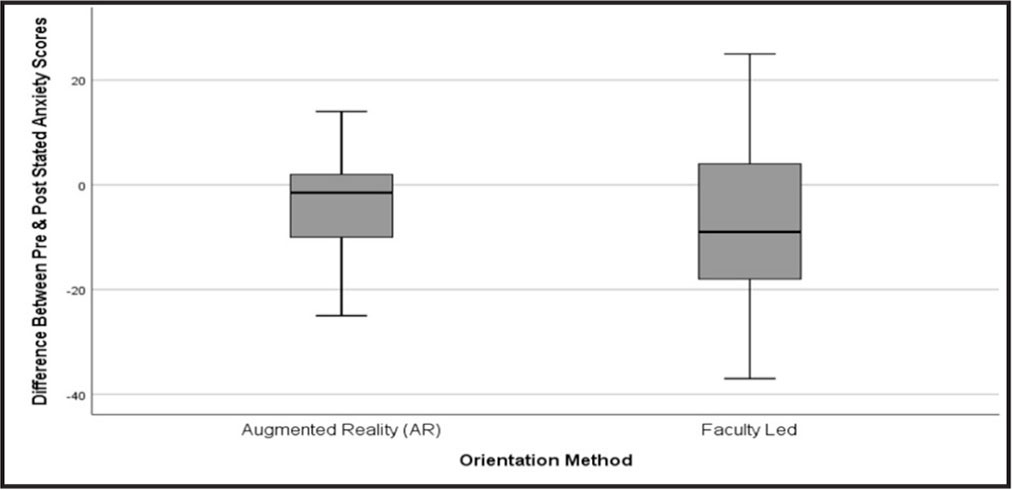 Results of the independent sample t test with SD for the two samples' stated anxiety levels. Error bars display the mean difference (black solid line) of pre- and poststate anxiety results between the two orientation methods, with the SD represented above and below the mean by the surrounding shaded box.