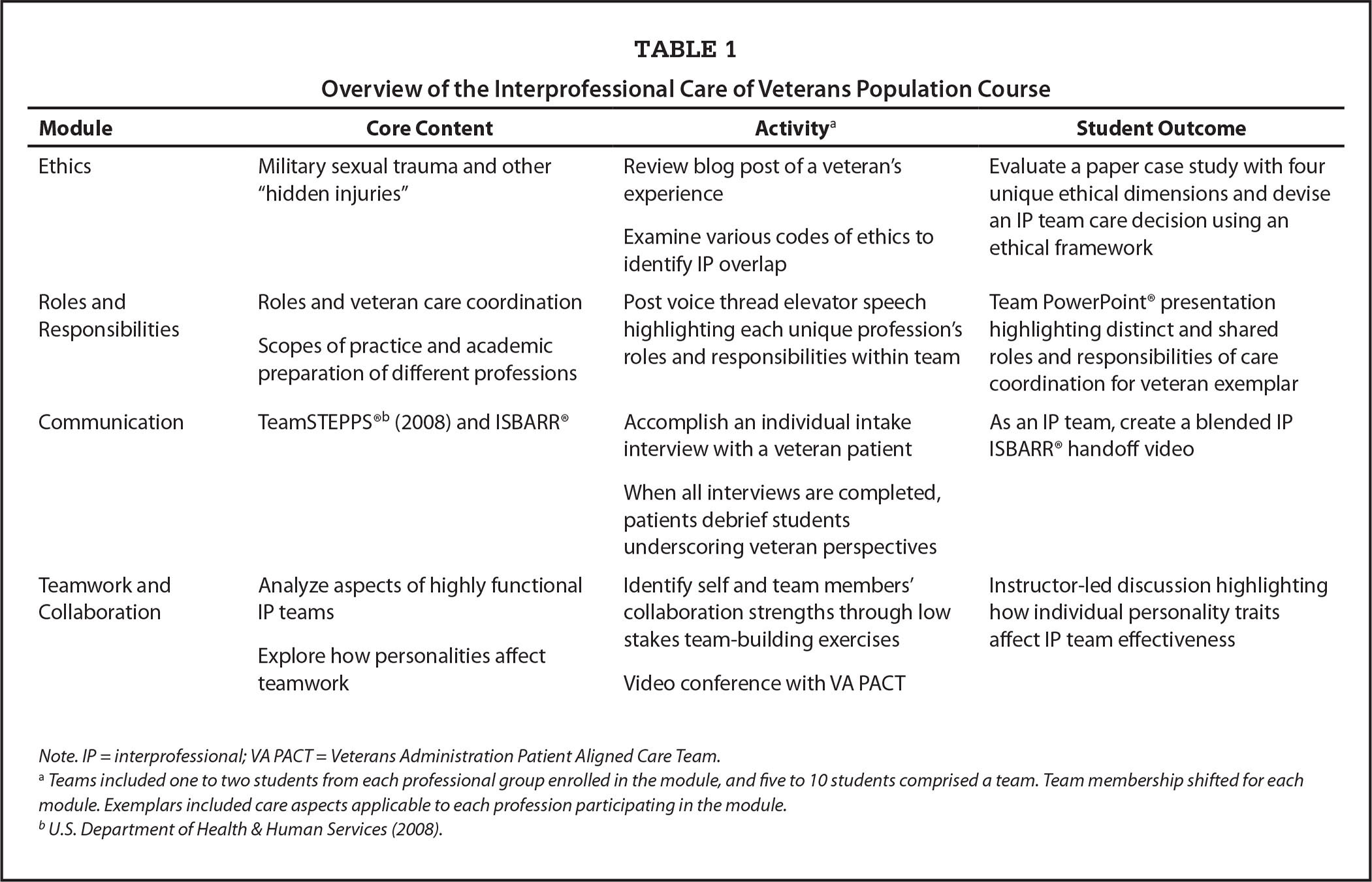 Overview of the Interprofessional Care of Veterans Population Course